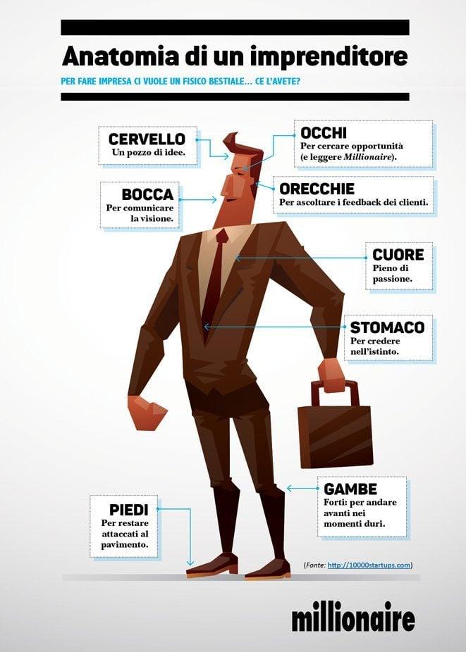anatomia imprenditore