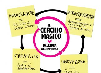 cerchio magico infografica