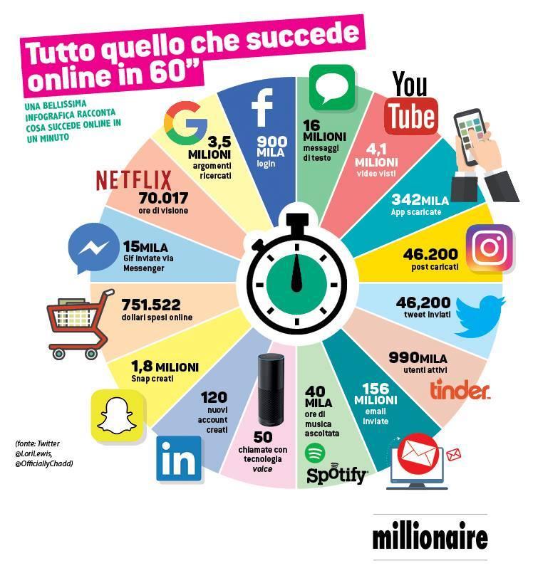 infografica millionaire