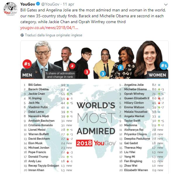 Sono Gates e Jolie i più