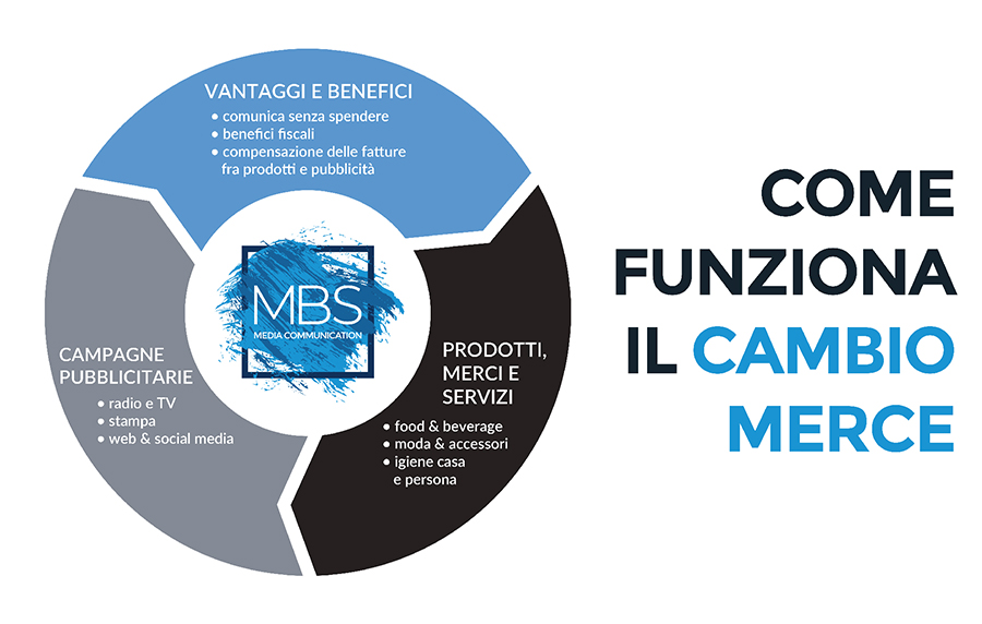 Mbs Media Communication - bartering pubblicitario come funziona