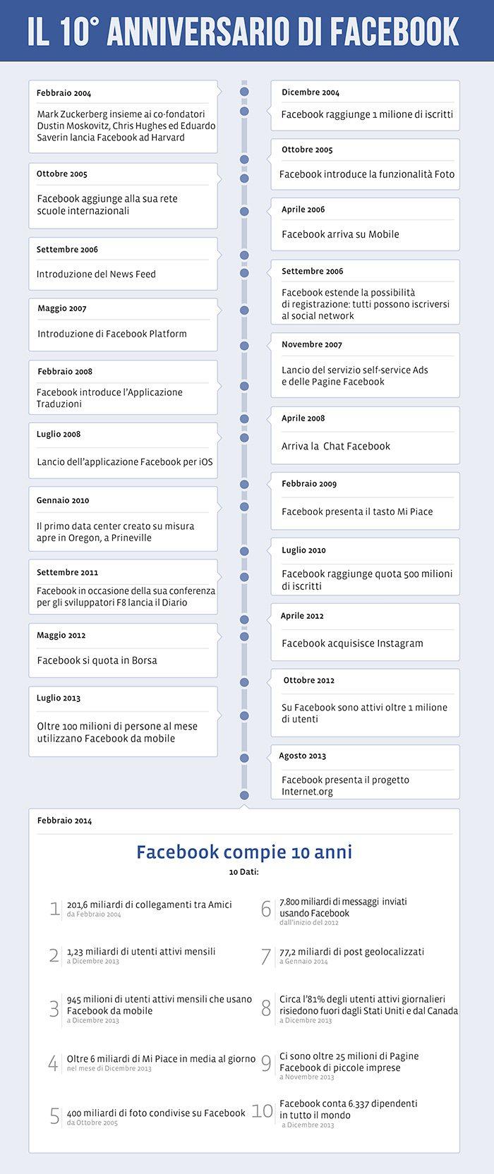 Infografica Facebook 10 anni