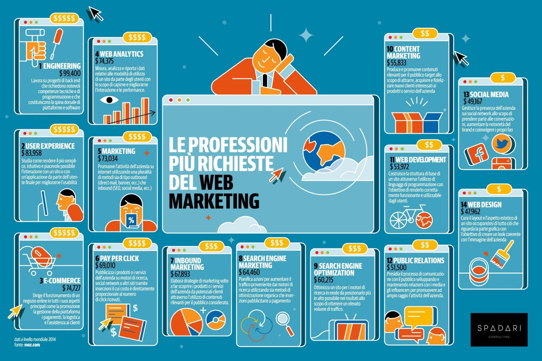 professioni-più-richieste-web-marketing-2014-1